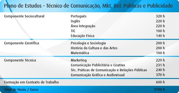 PlanoEstudos_Comuncacao_Marketing_RelacoesPublicas_Publicidad